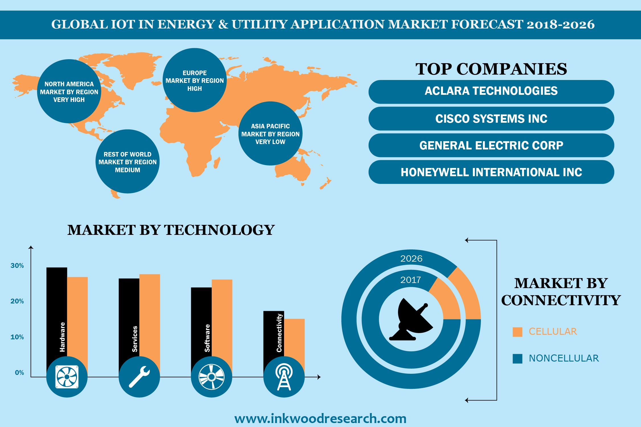 Global Iot In Energy Utility Application Market To Grow At 22 50