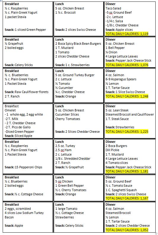 Dr Nowzaradan 1200 Calorie Diet Pdf : nowzaradan, calorie, Calories, Chart, Faval