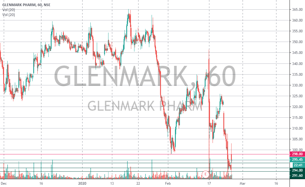 Trade Nivesh Sell Glenmark Below 294 Stop Loss 298 Target 1st