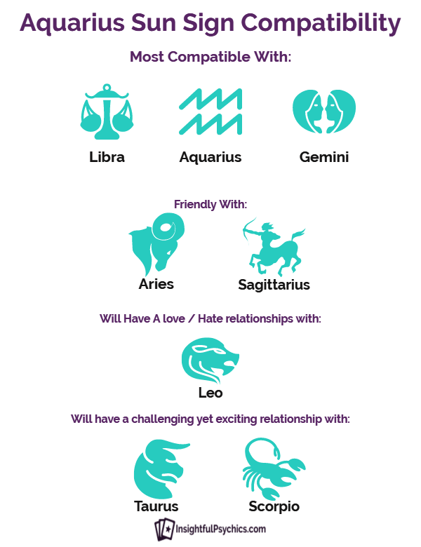 Summary of Aquarius compatibility