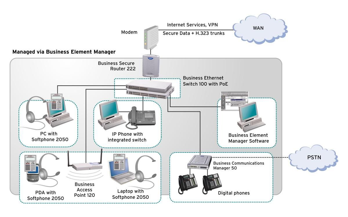 Nortel Business Communication Manager (BCM 50, BCM 400
