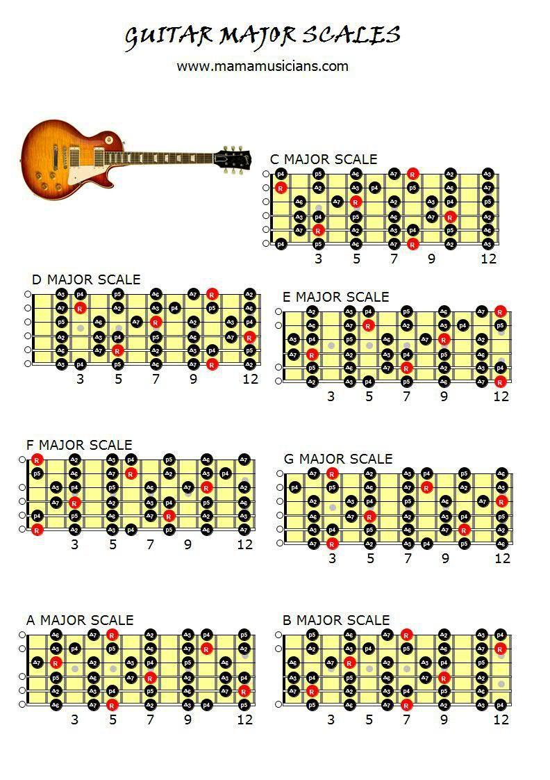 Guitar Major Scales Chart