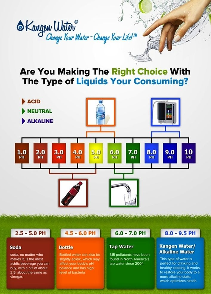 Demo Are You Making The Right Choice By Drinking Alkaline Water Kangen Water Kangen Water Health
