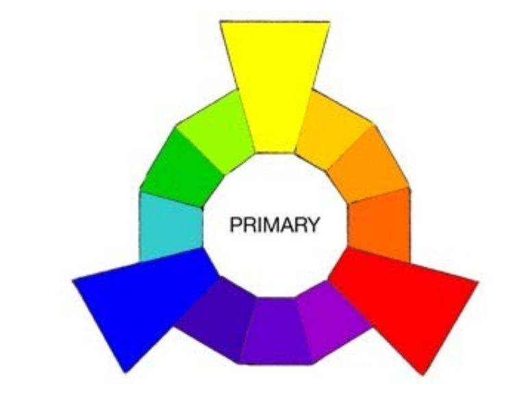 Color Wheels For Primary Colors Secondary And Tertiary