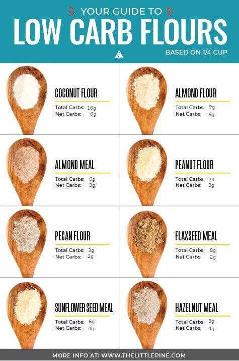 Photo of 8 Low Carb Flour Options (Keto + Paleo!)