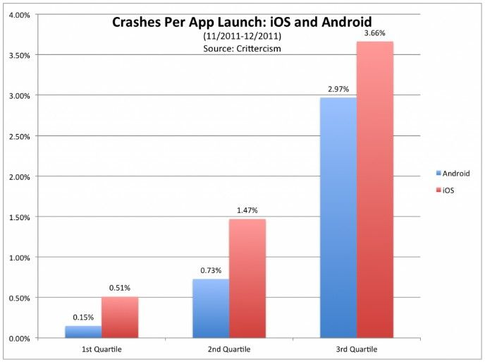 Reports indicate iPhone iOS Apps Crash More Than Android