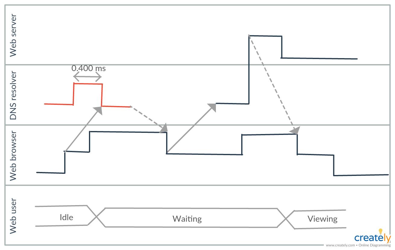 Uml Timing Diagram Diagram Sequence Diagram Process Flow Diagram