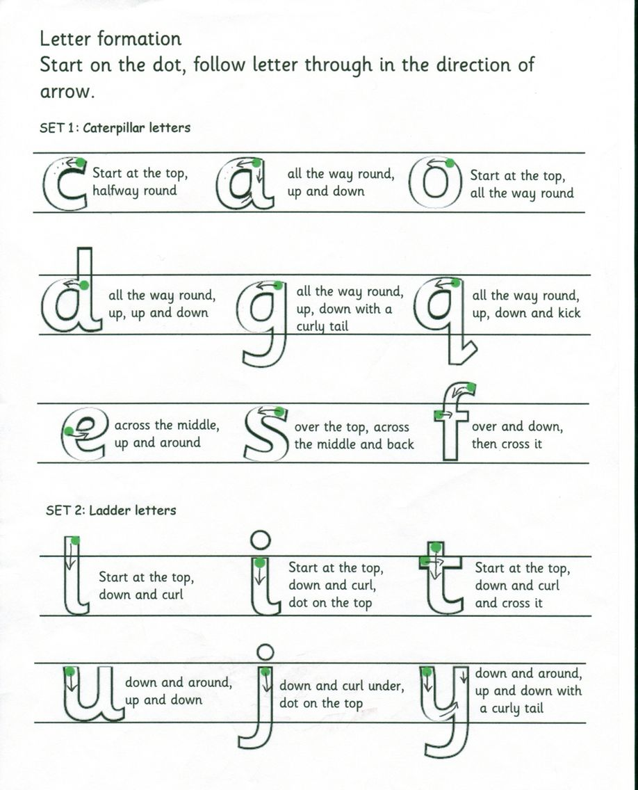 Letter Formation Instructions  Reading To Write Writing To Read