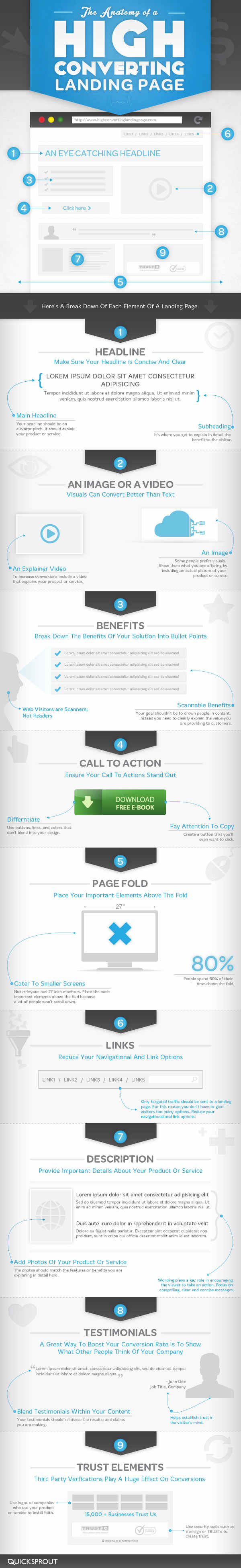 Anatomy of a high converting homepage. | Design | Web UI & UX ...