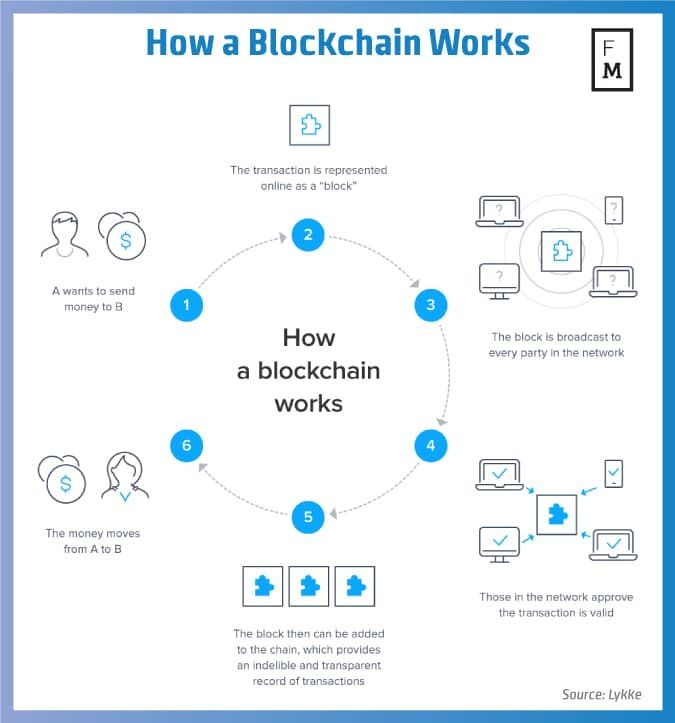 image result for how does the blockchain work