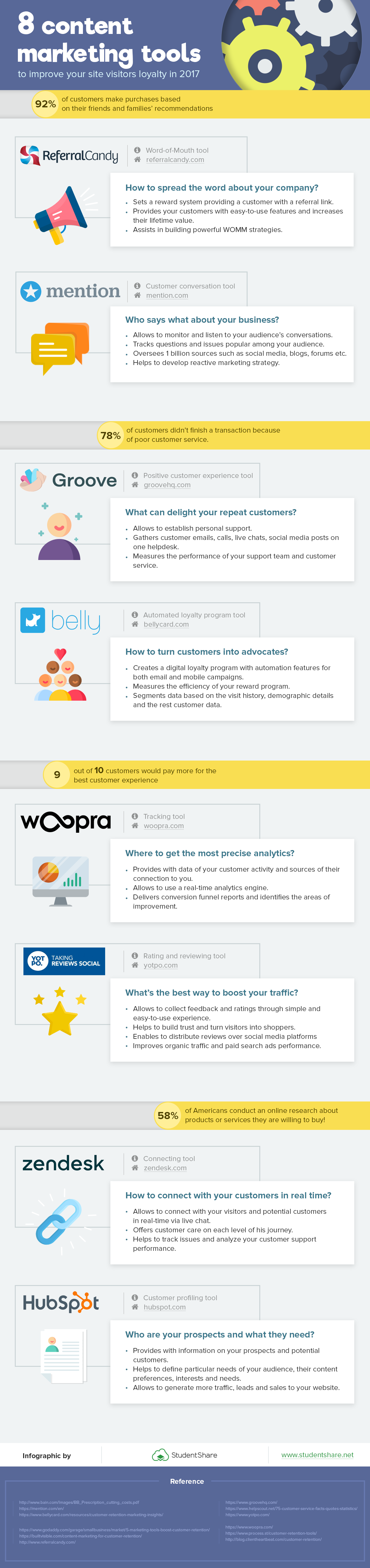 8 Content Marketing Tools To Improve Visitor Loyalty #Infographic