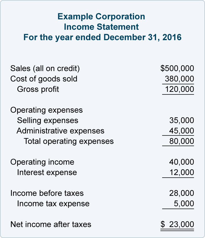 03x Table 04 Income Statement Financial Ratio Statement Template