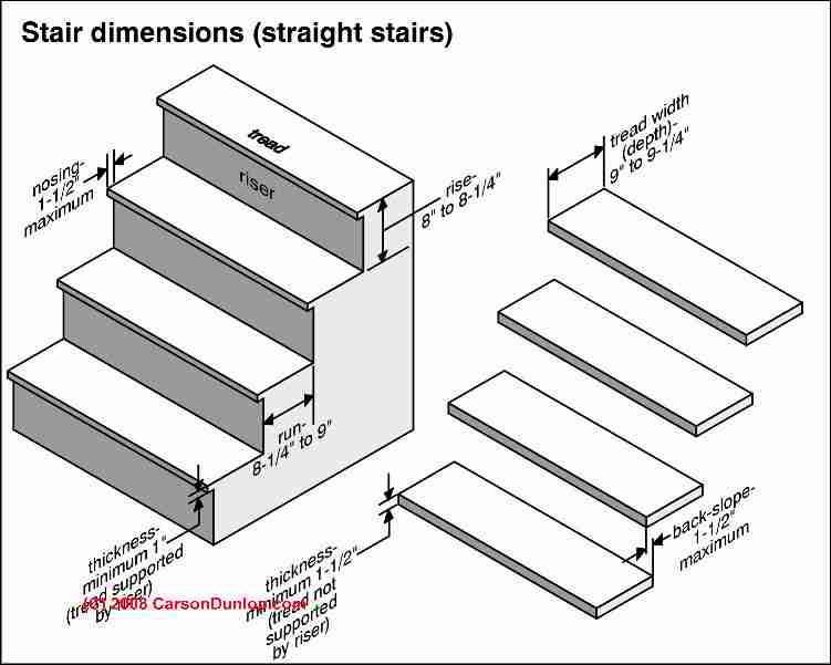 How to build steps & stairs : calculations for stair rise, run