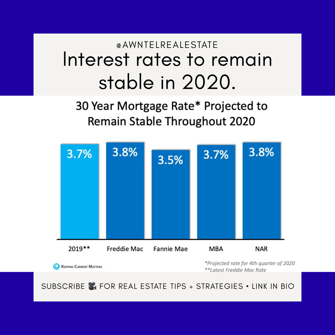 Interest Rates To Remain Stable In 2020 In 2020 Interest Rates 30 Year Mortgage Real Estate Tips