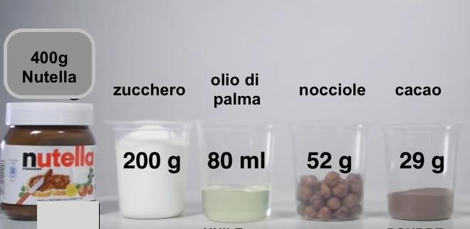 Risultati immagini per schema composizione nutella