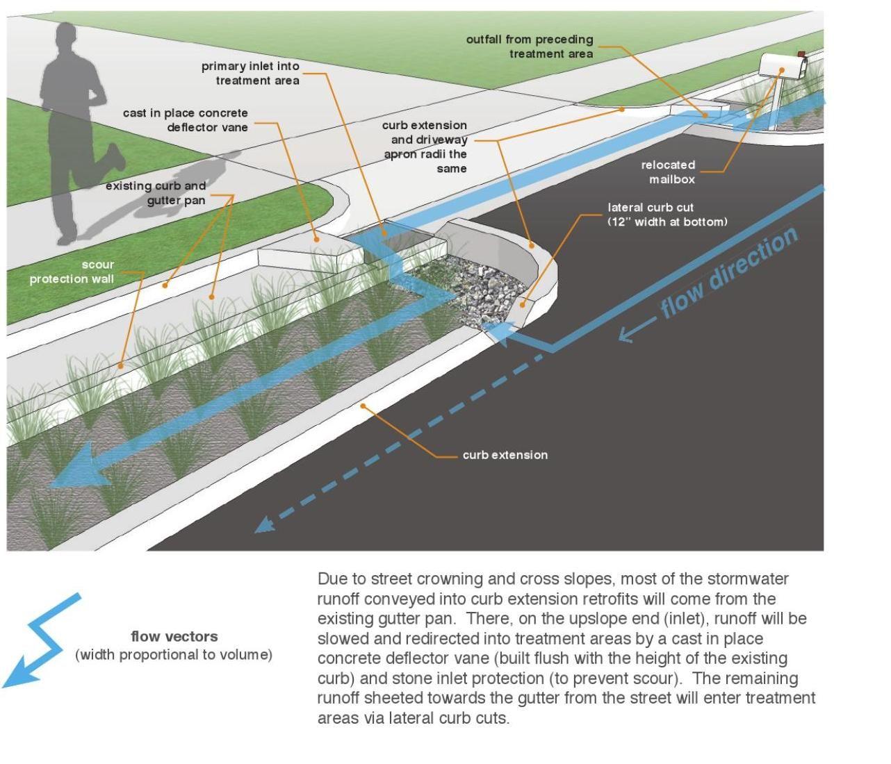 stormwater drainage diagram