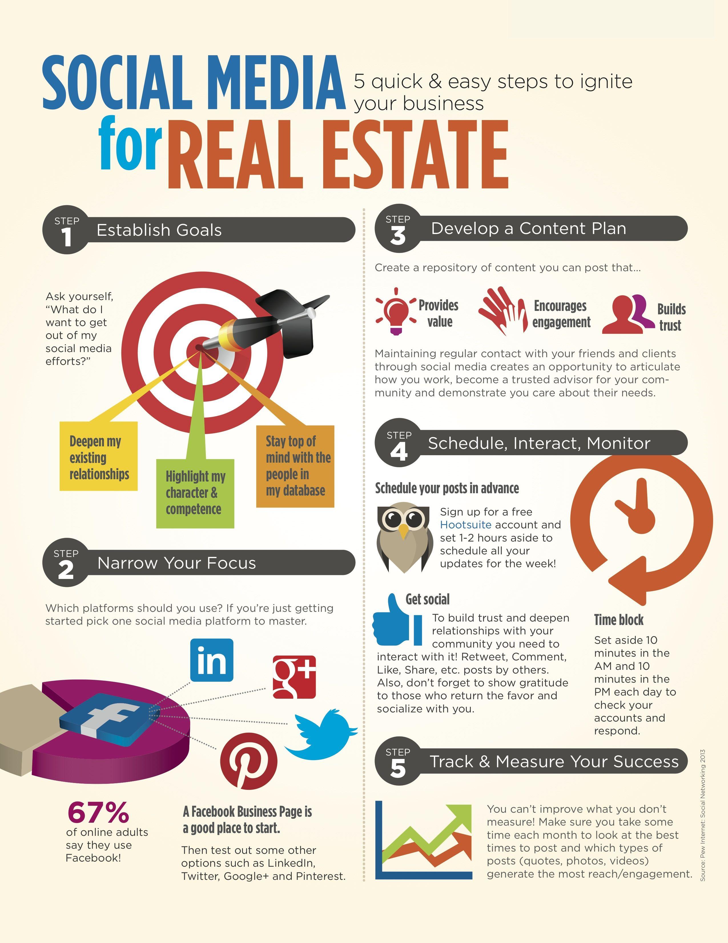 realtor social media plan Social Media for Real Estate | Social Media, Marketing