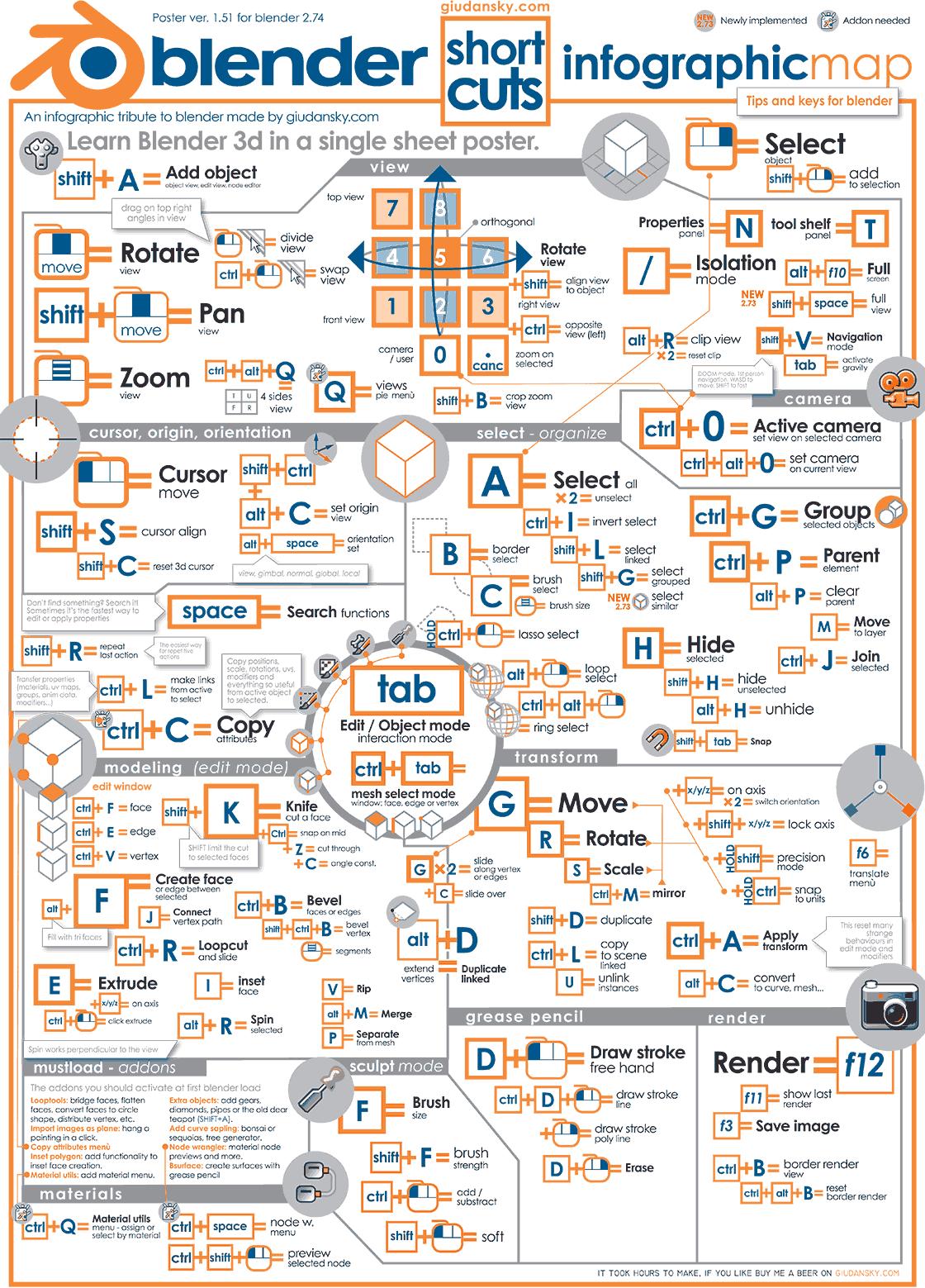 los atajos de teclado de blender en un mapa infográfico in 2018