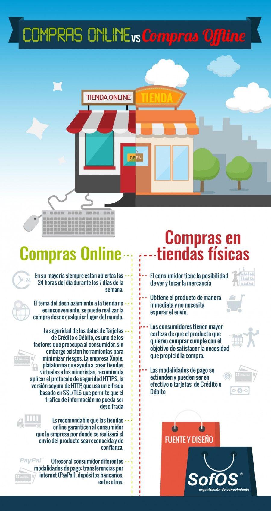 Compras Online Vs Compras Offline Compras Tiendas Infografia