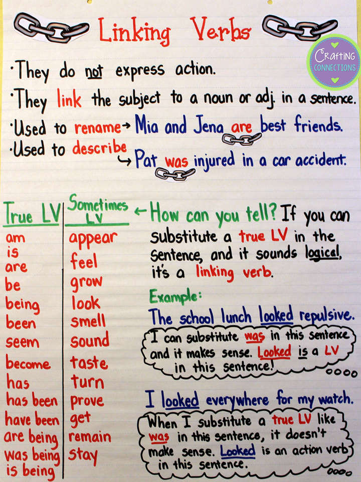 Linking Verbs Anchor Chart  Linking Verbs Anchor Charts And