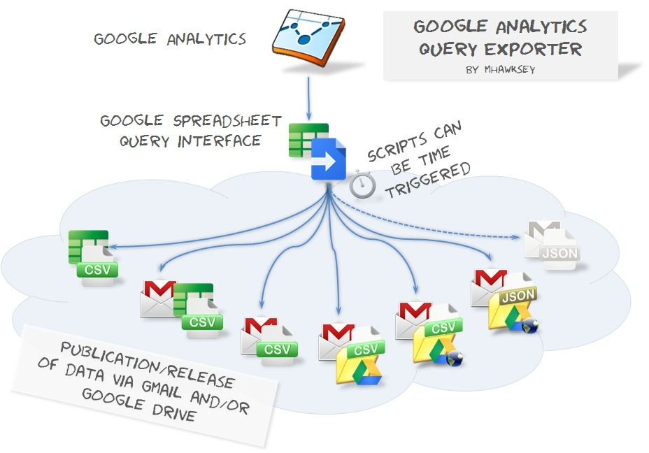 Using Google Spreadsheets as a Google Analytics Data Bridge Google - google spreadsheets