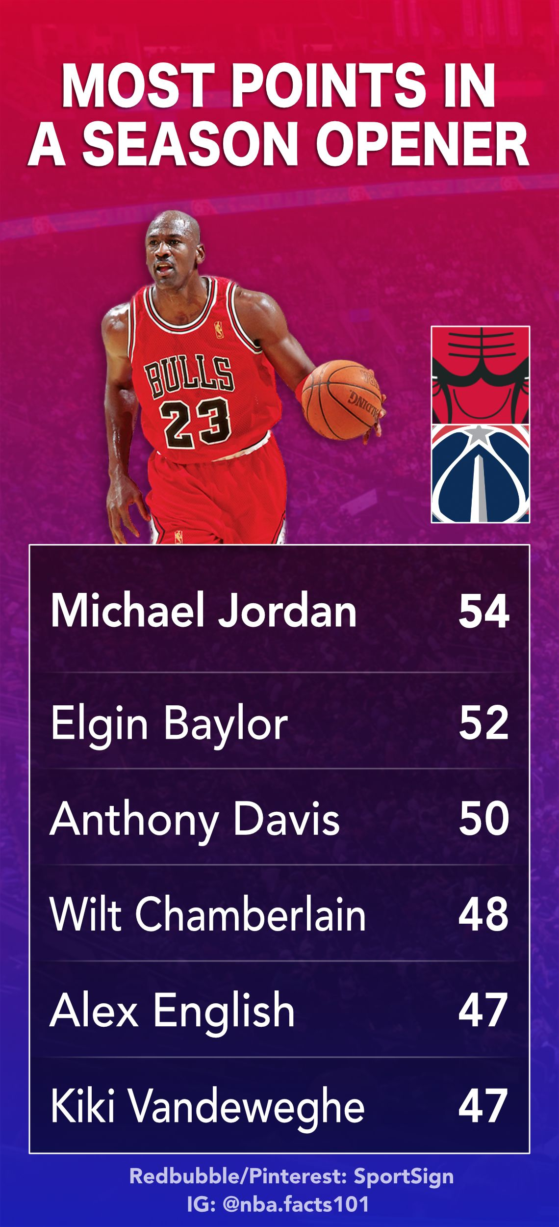 Pin by Blake Araas on NBA Players Stats in 2020 (With