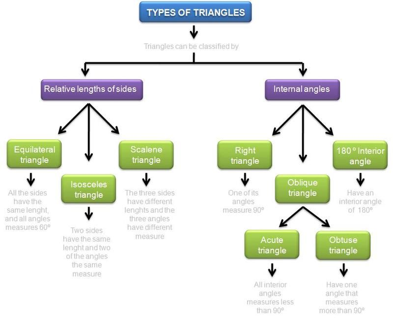 Graphic Organizer Jpg 800 668 With Images Graphic Organizers
