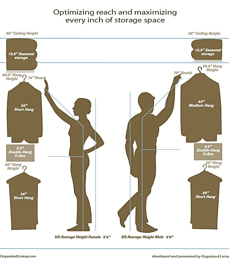 Standard clothes measurements and storage space for Walk in closet measurements