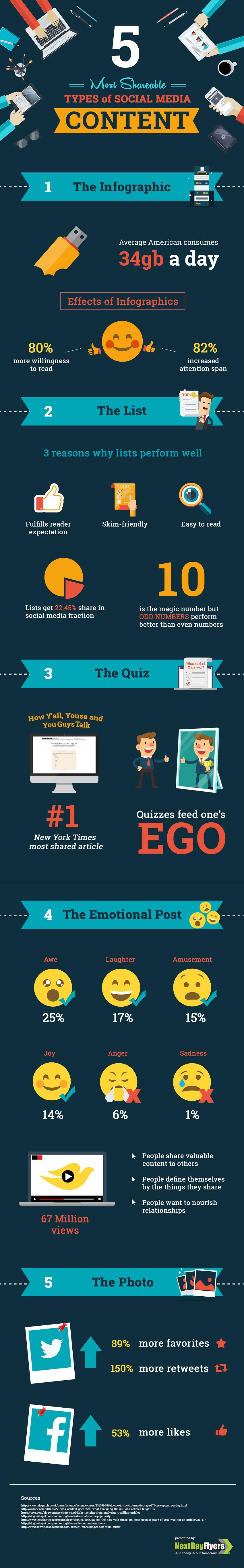5 Most Shareable Social Media Content Types [INFOGRAPHIC]