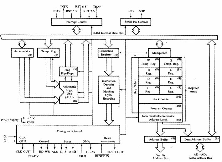 Intel 8085 8-bit Microprocessor | 8085 architecture, Intel, Block diagramPinterest