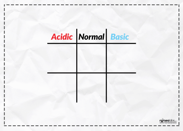 ABG Analysis Made Easy! 8-Step Guide Using the Tic-Tac-Toe