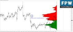 Download Market Profile Forex Indicator For Mt4 Show Me The