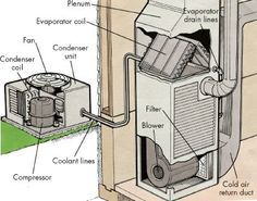 How To Maintain An Air Conditioner Air Conditioning Maintenance Air Conditioner Repair Central Air Conditioners