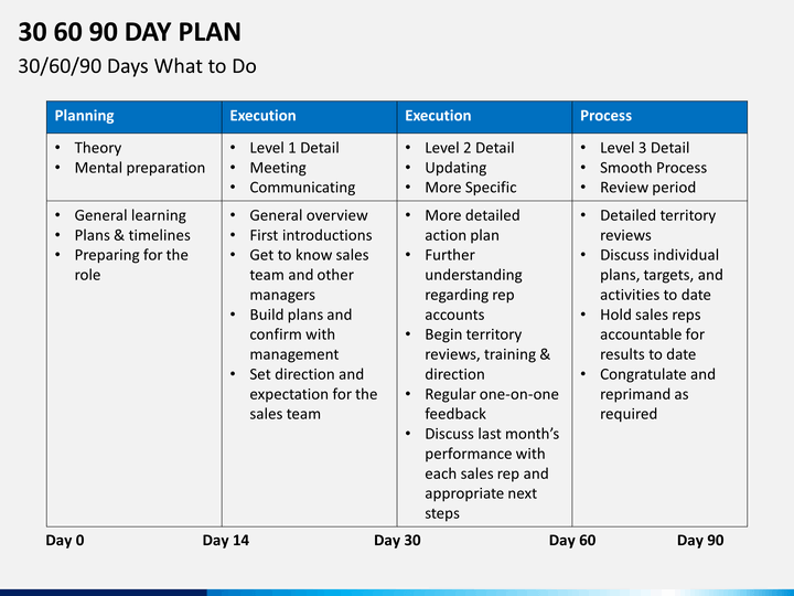 30 60 90 Day Plan | Job Interview Essentials | 90 day plan, Day plan