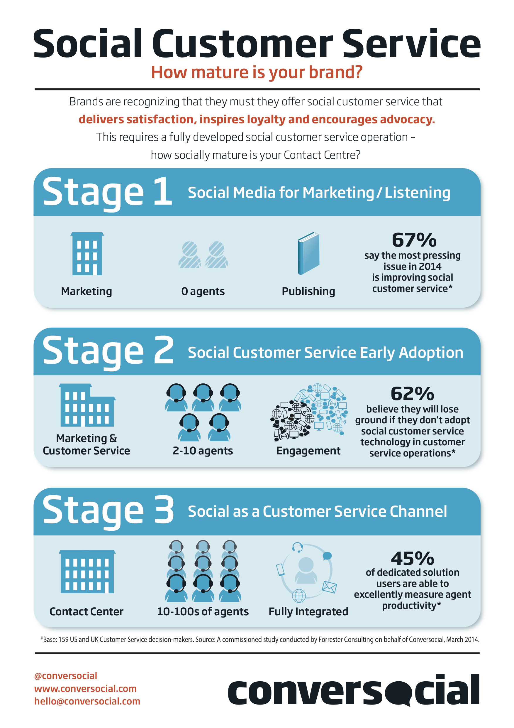 Customers Still Prefer The Telephone, Email And Even FAQs Over Social Media For Support [STUDY]