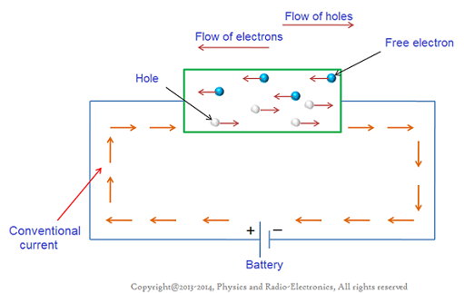 What Is Electric Current And What Is Current Effect Physics Concept Physics Concepts Ohms Law Electricity
