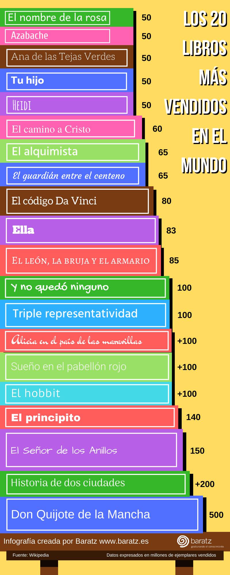 Pin En Infografías Bibliotecas Libro Lectura