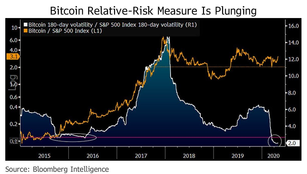 Bloomberg analyst gives a simple reason why btc is better