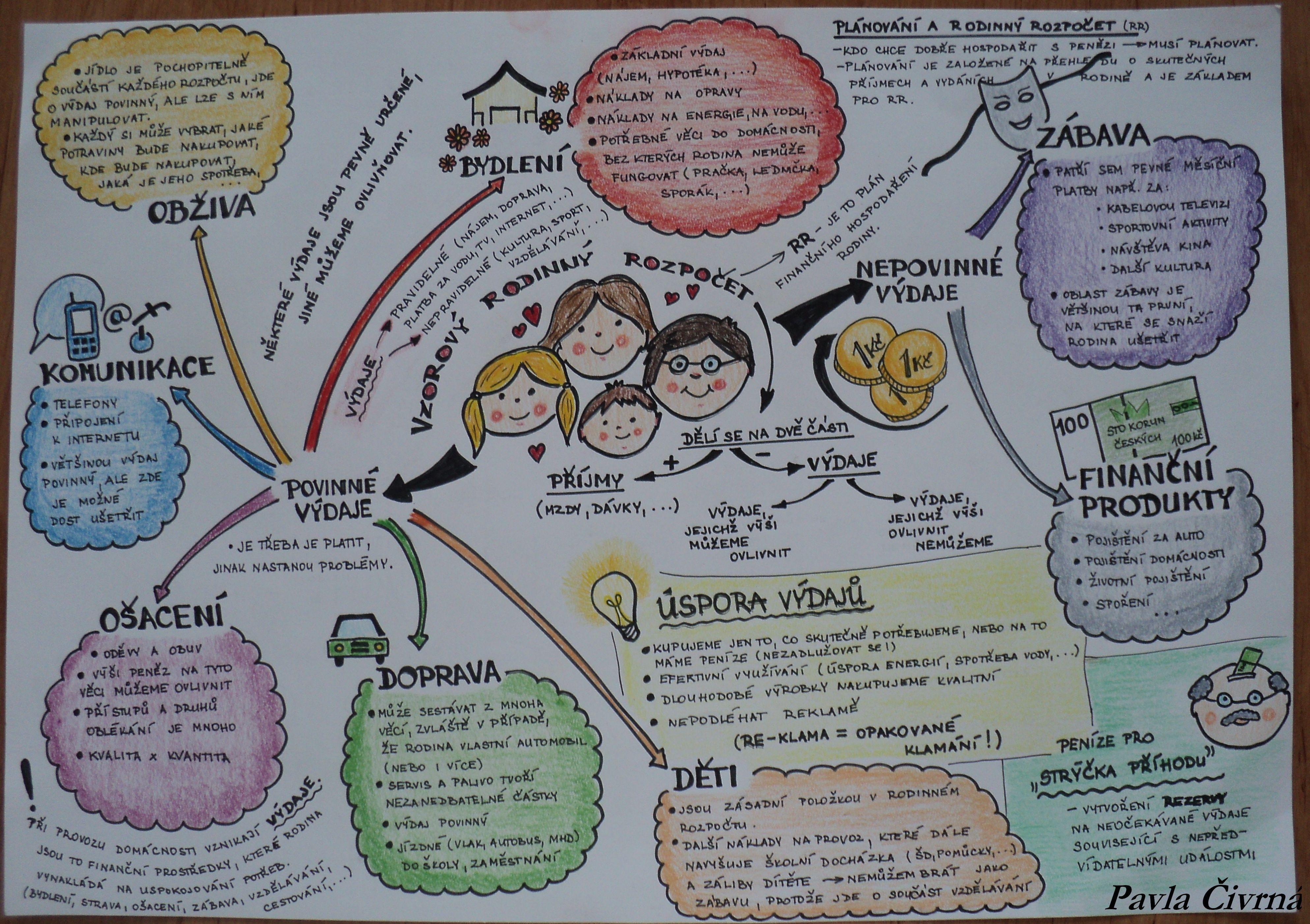 1f9966d52982 Myšlenková mapa - Rodinný rozpočet