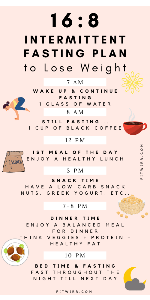 16/8 Fasting: 7-Day 16-Hour Fasting Plan (Intermittent Fasting) - Fitwirr