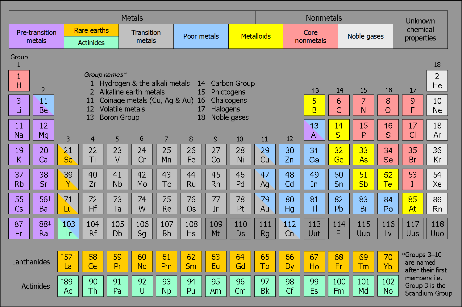 The Periodic Table Or Table Of Elements Was A Means Of
