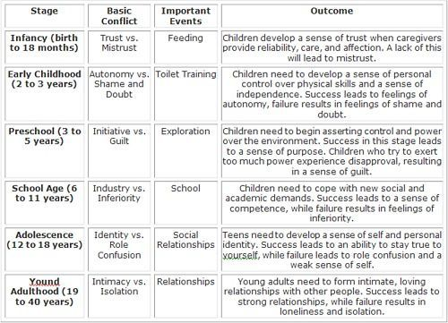 erikson s psychosocial stages
