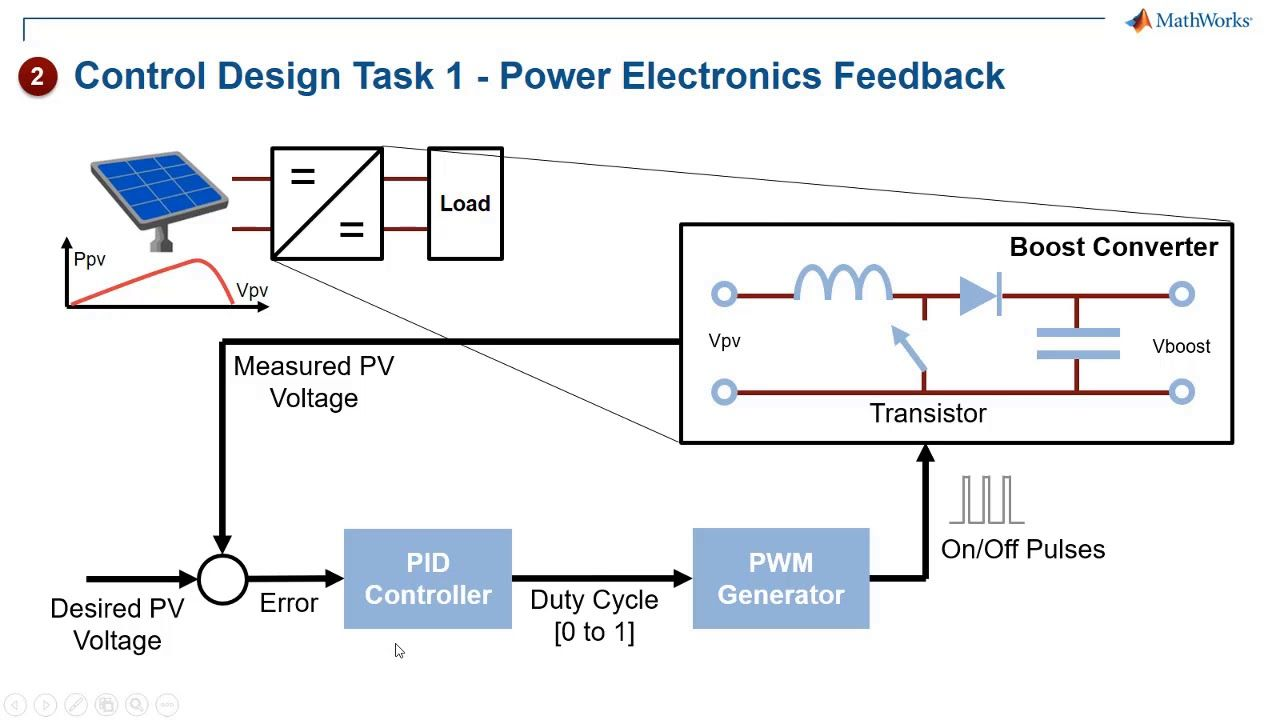 Developing Solar Inverter Control With Simulink Part 2 Model The Pv Pa Solar Inverter Development Control