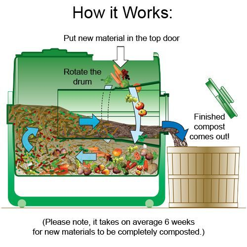 composting diagram  diagram the compost factory - google search | garden fun ...