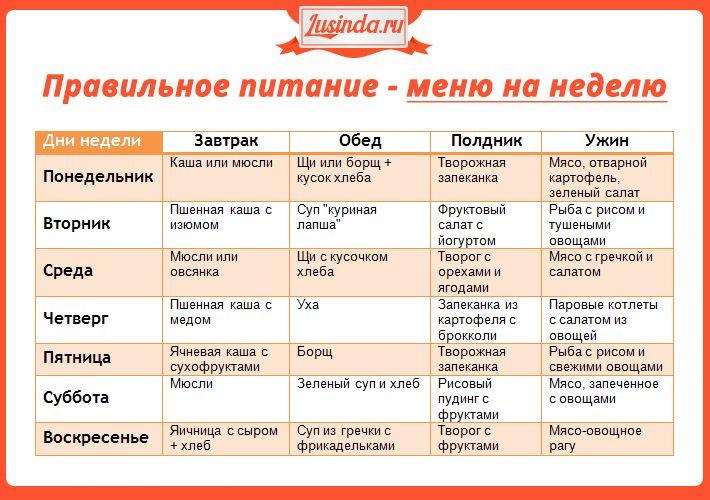Правильное питание — полный обзор + 7 золотых принципов ...