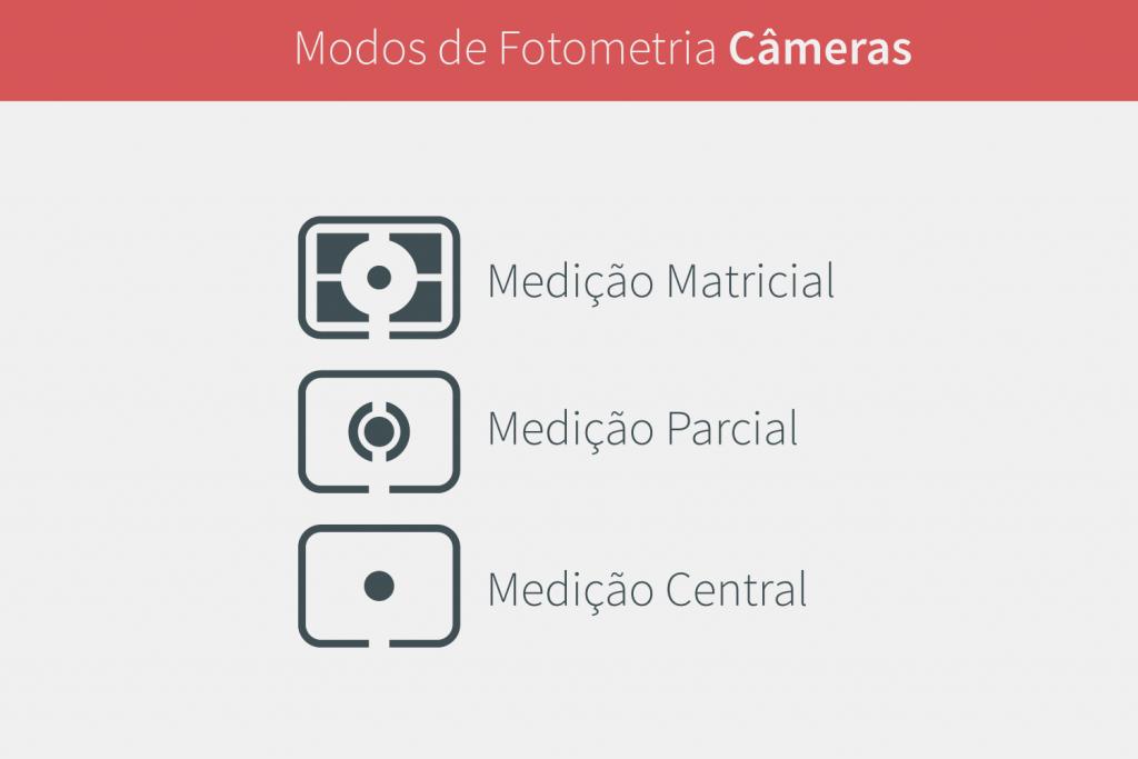 Modos de Fotometria Câmeras DSLR