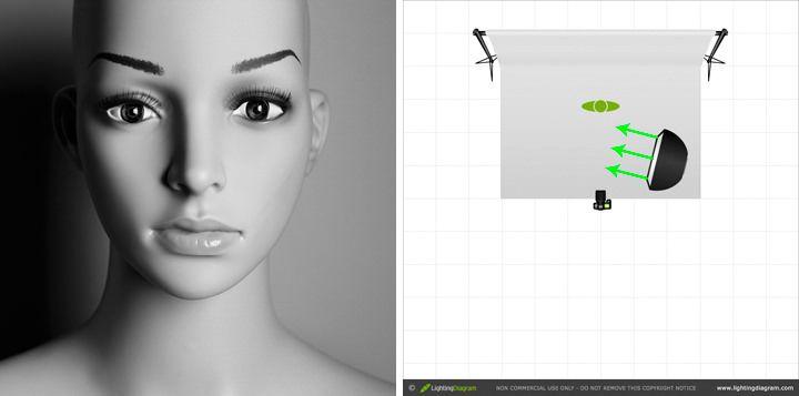 studio lighting tutorial direct light vs feathered light rh pinterest com portrait lighting diagram pdf portrait lighting diagram pdf