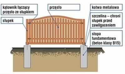 Plot Drewniany Na Fundamencie Punktowym Porch Swing Home Home Decor