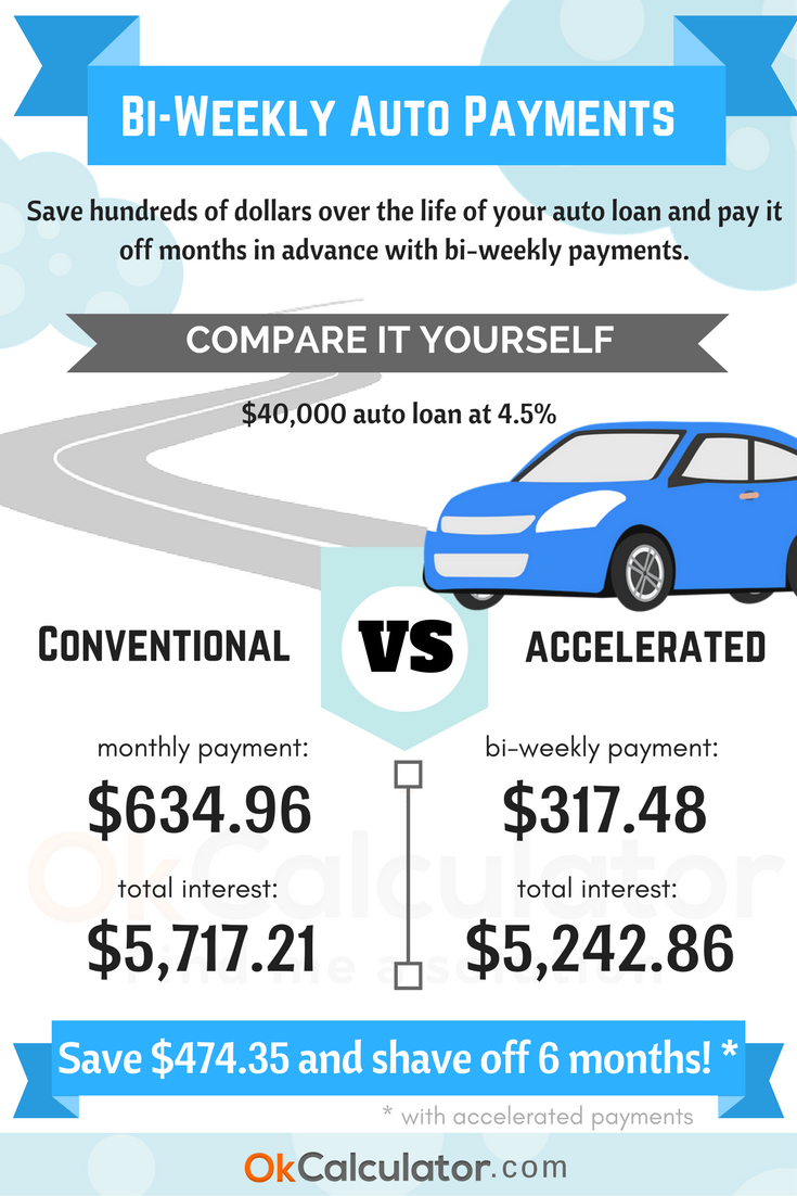 Make The Most Out Of Your Financial Planning This Auto Loan