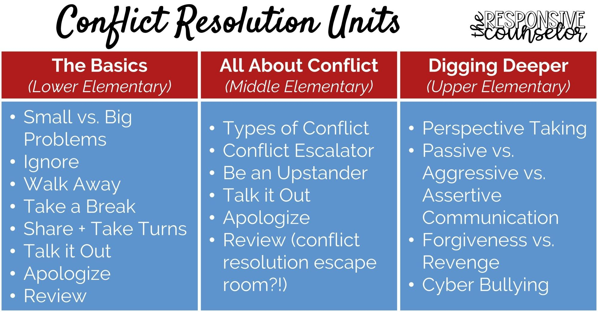 Teaching Conflict Resolution Strategies For School
